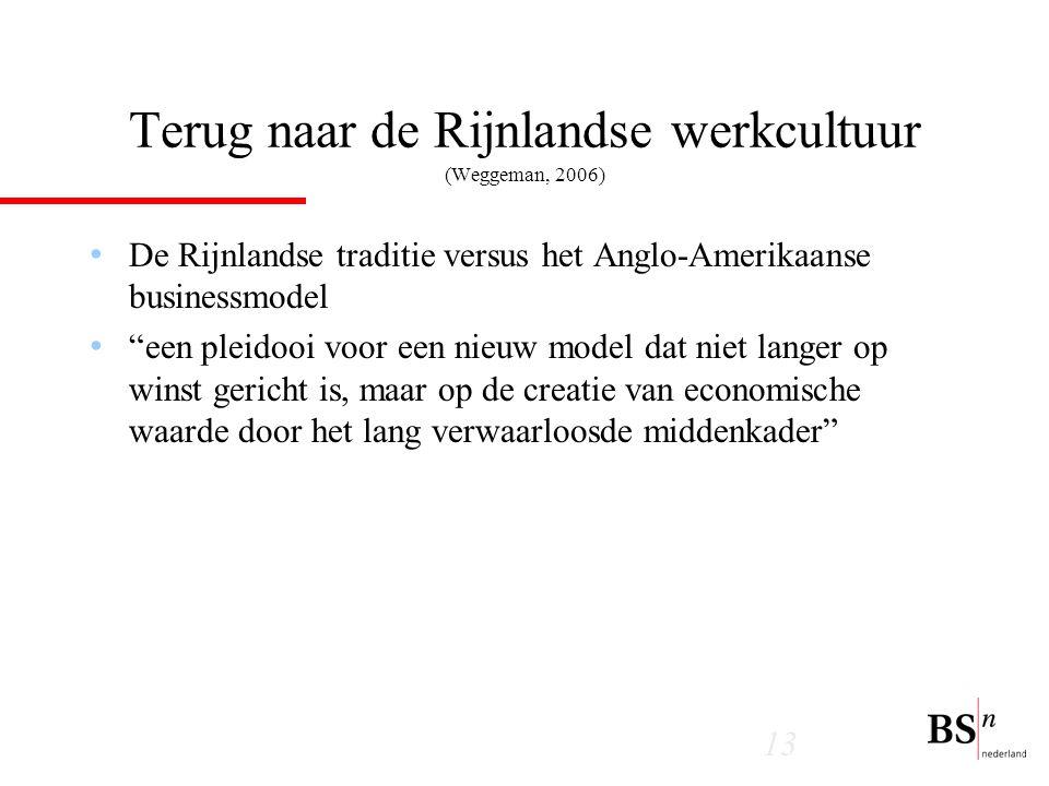 Terug naar de Rijnlandse werkcultuur (Weggeman, 2006)
