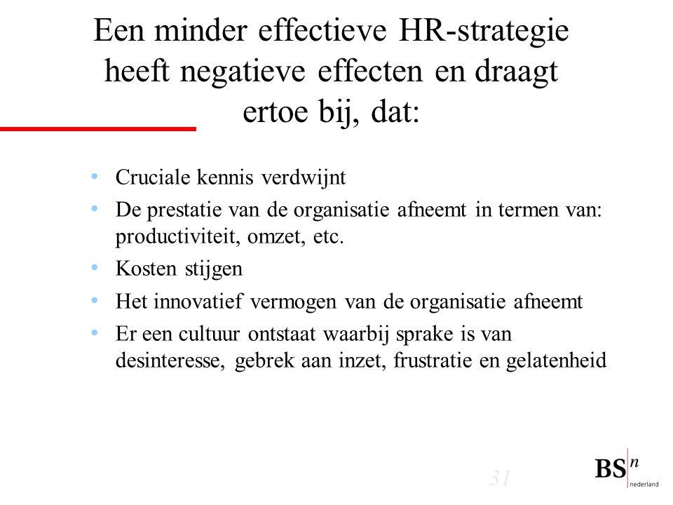 Een minder effectieve HR-strategie heeft negatieve effecten en draagt ertoe bij, dat: