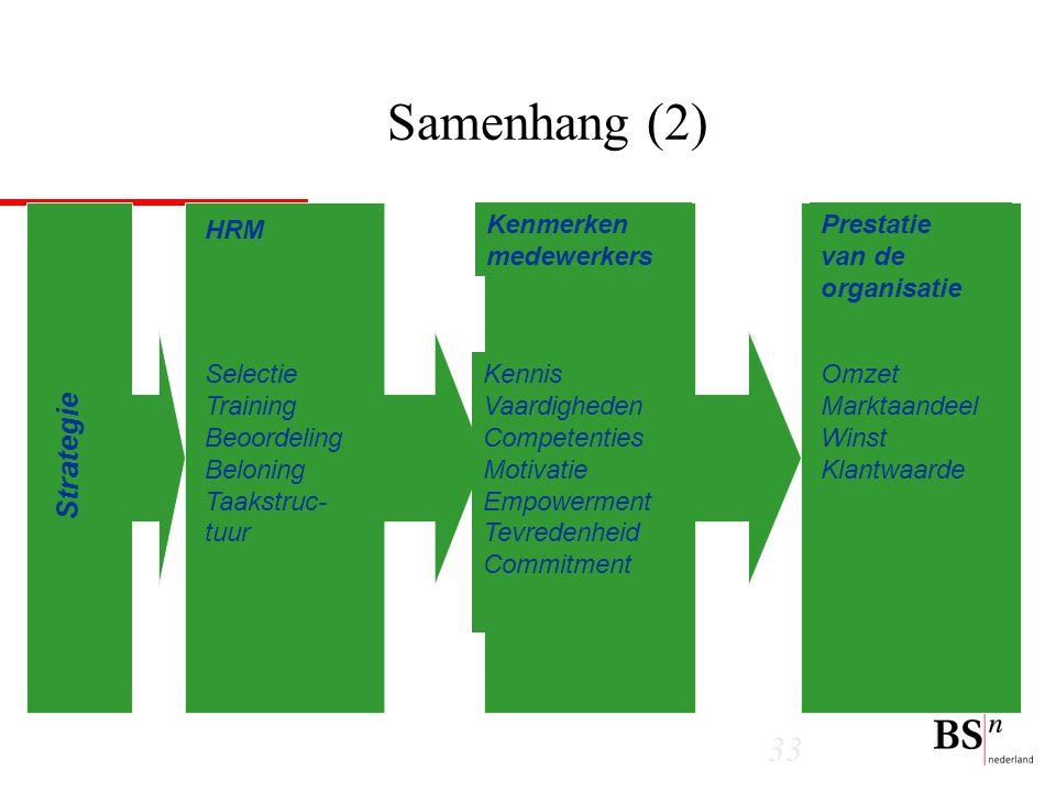 Samenhang (2) Strategie HRM Kenmerken medewerkers
