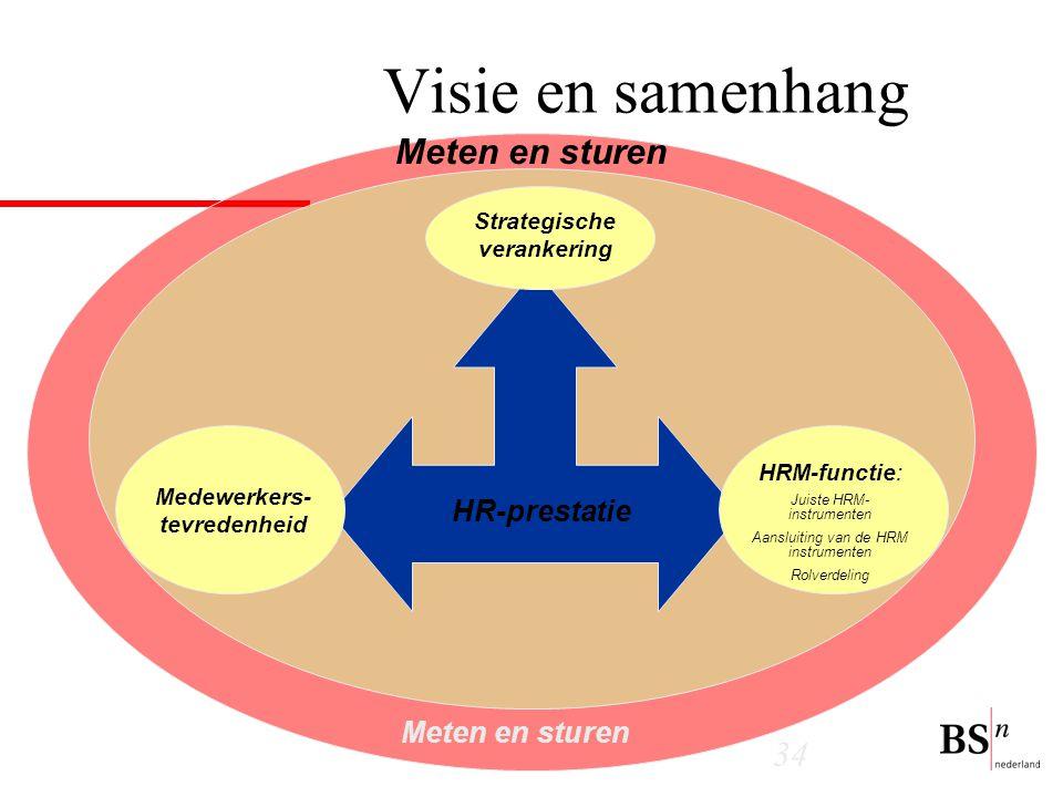 Strategische verankering Medewerkers-tevredenheid