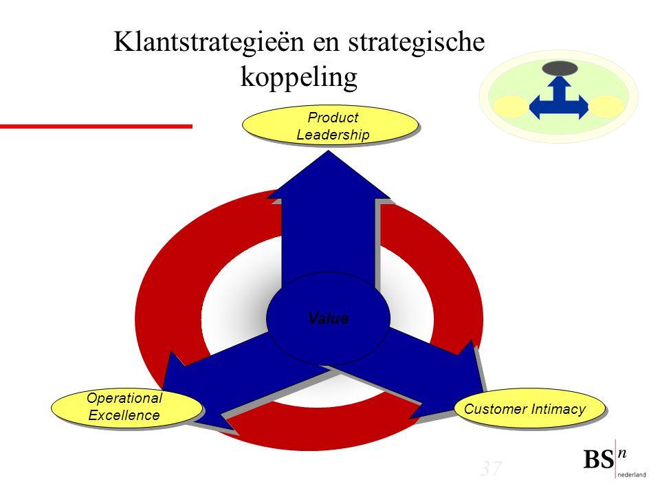 Klantstrategieën en strategische koppeling