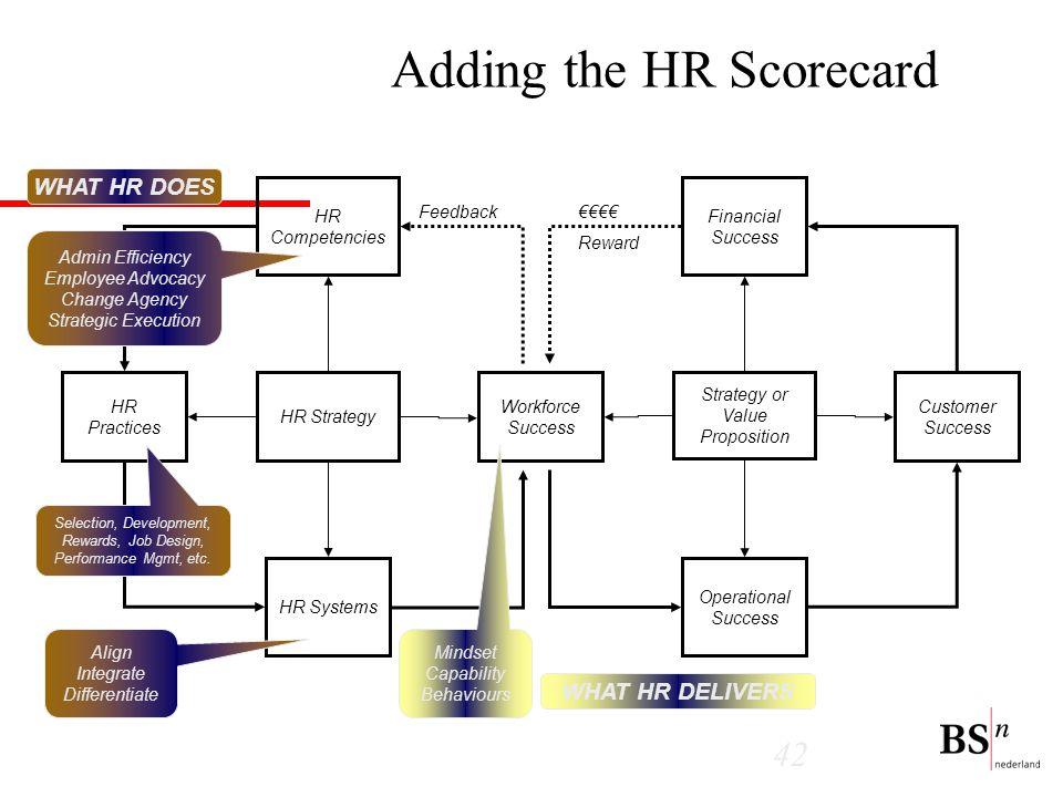 Adding the HR Scorecard
