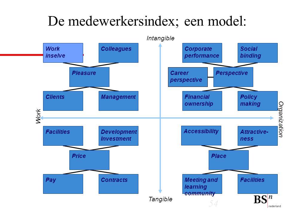 De medewerkersindex; een model: