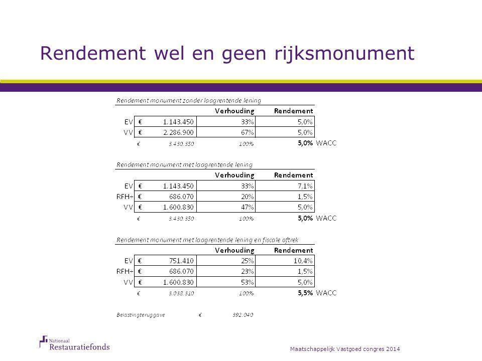 Case: St. Pieters en Bloklands Gasthuis