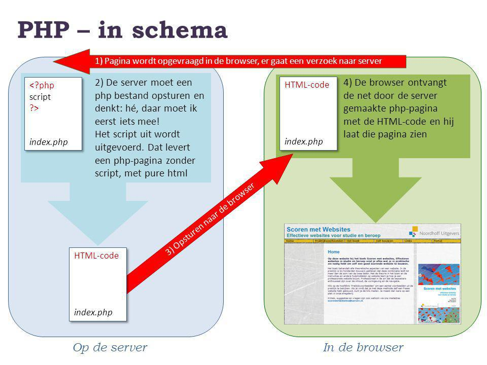 PHP – in schema Op de server In de browser