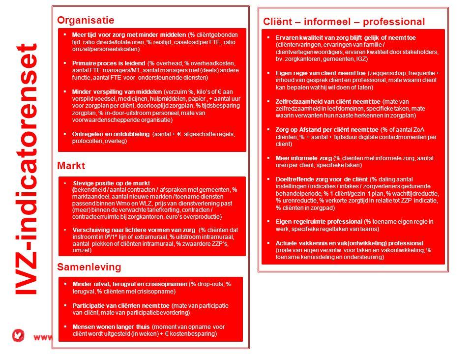 IVZ-indicatorenset Organisatie Cliënt – informeel – professional Markt