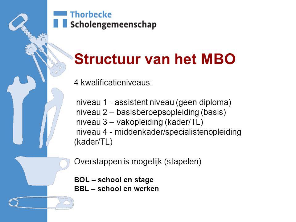Structuur van het MBO 4 kwalificatieniveaus: