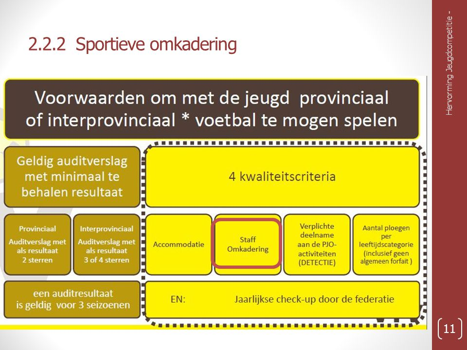 2.2.2 Sportieve omkadering Hervorming Jeugdcompetitie -