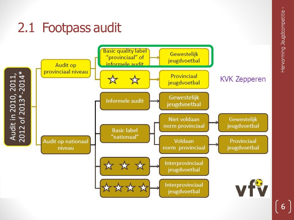 2.1 Footpass audit Hervorming Jeugdcompetitie - KVK Zepperen