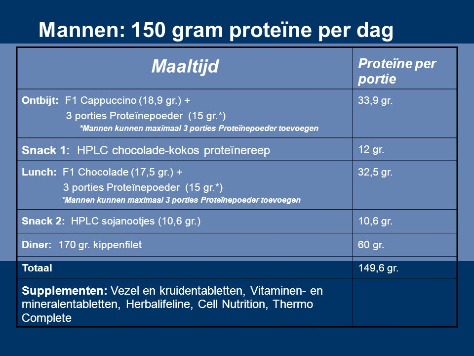 Mannen: 150 gram proteïne per dag