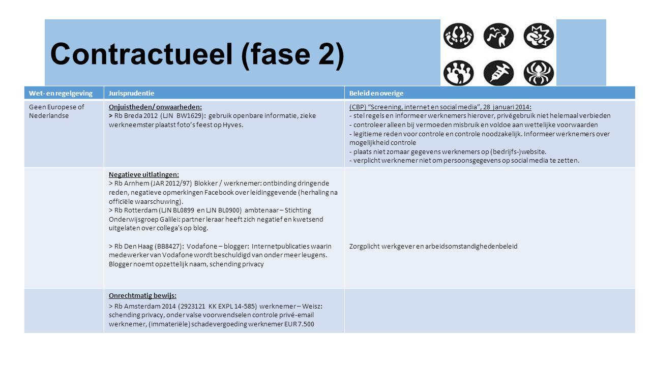 Contractueel (fase 2) Wet- en regelgeving Jurisprudentie