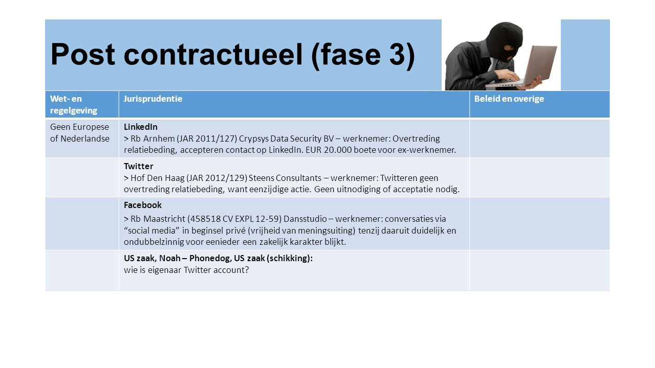 Post contractueel (fase 3)