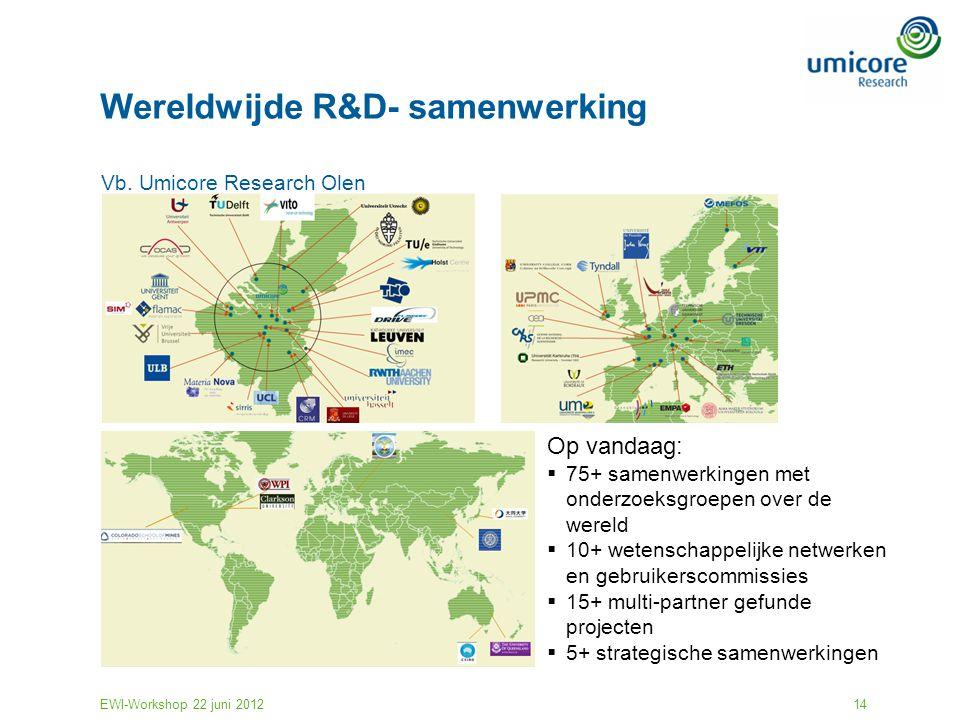 Wereldwijde R&D- samenwerking