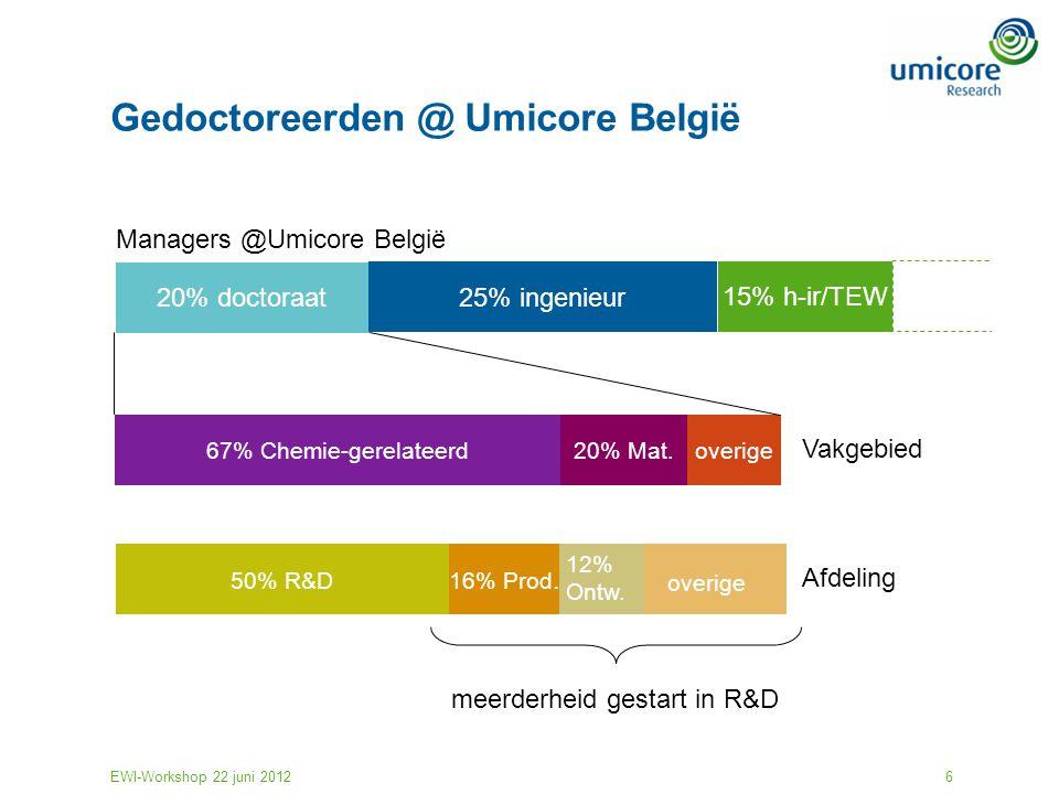 Gedoctoreerden @ Umicore België