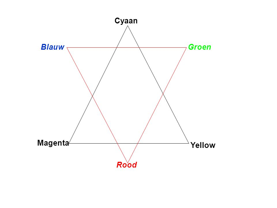Cyaan Blauw Groen Magenta Yellow Rood