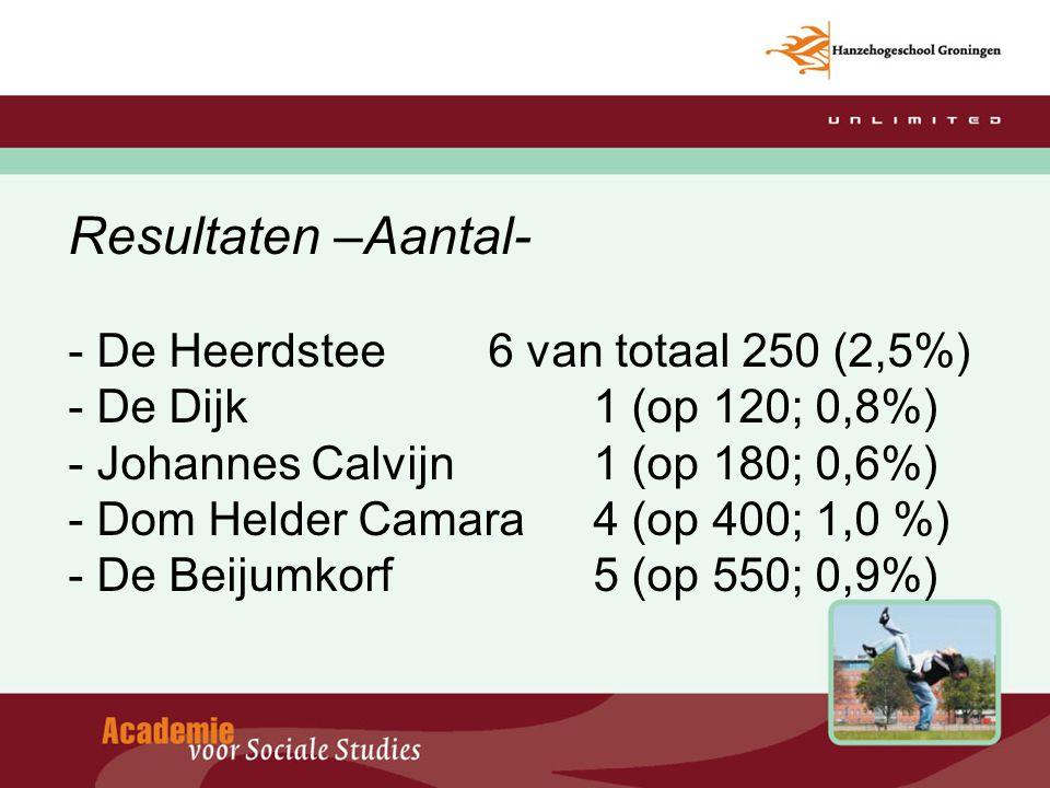Resultaten –Aantal- - De Heerdstee. 6 van totaal 250 (2,5%) - De Dijk