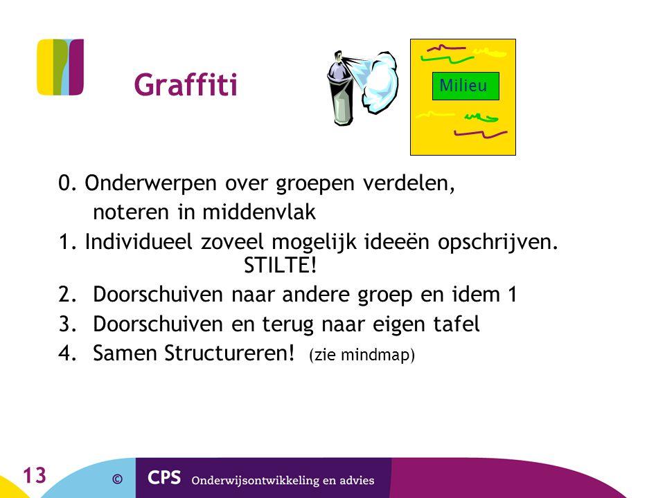 Graffiti 0. Onderwerpen over groepen verdelen, noteren in middenvlak