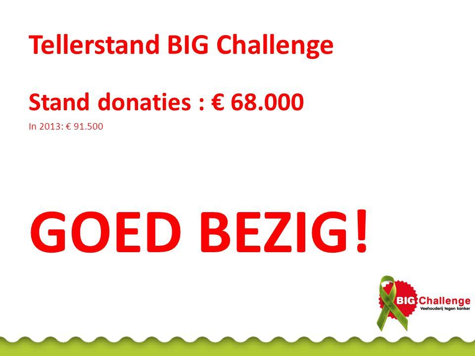 Tellerstand BIG Challenge