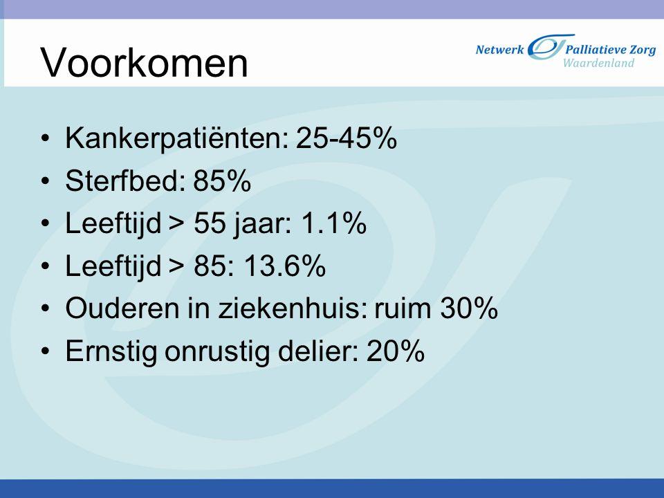 Voorkomen Kankerpatiënten: 25-45% Sterfbed: 85%