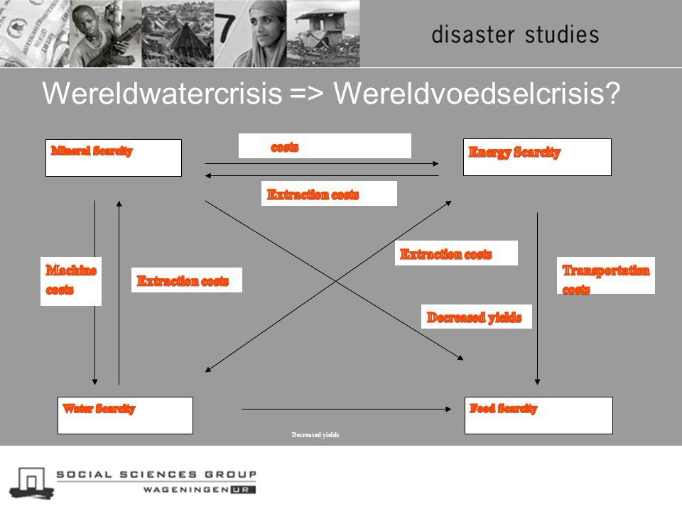 Wereldwatercrisis => Wereldvoedselcrisis