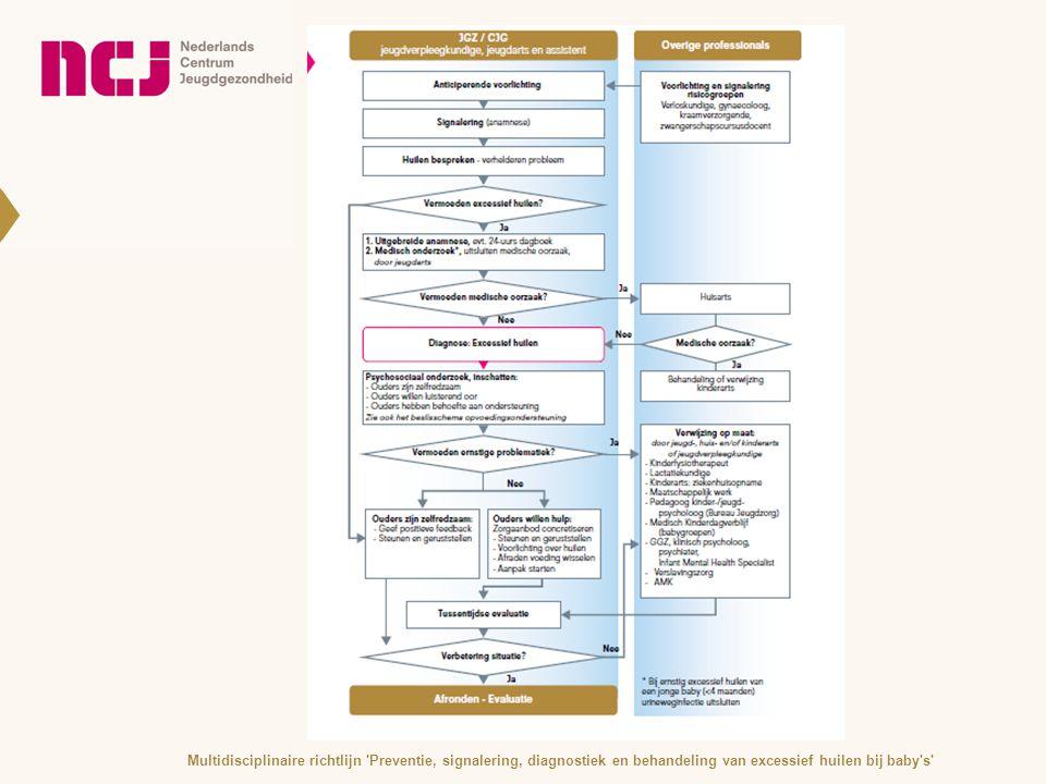 Multidisciplinaire richtlijn Preventie, signalering, diagnostiek en behandeling van excessief huilen bij baby s