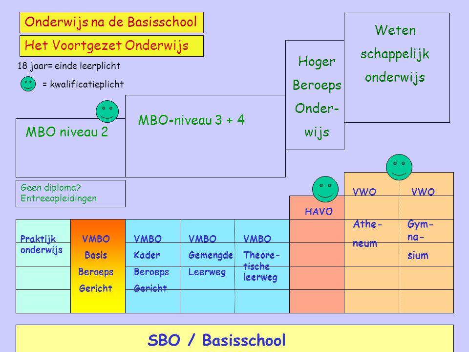 SBO / Basisschool Onderwijs na de Basisschool Weten schappelijk