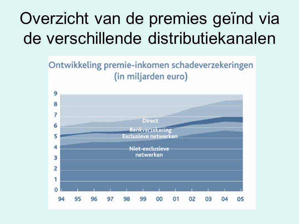 Overzicht van de premies geïnd via de verschillende distributiekanalen