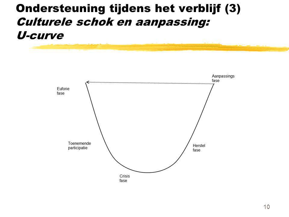 Ondersteuning tijdens het verblijf (3) Culturele schok en aanpassing: U-curve
