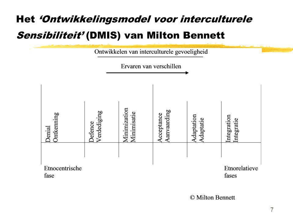 Het 'Ontwikkelingsmodel voor interculturele Sensibiliteit' (DMIS) van Milton Bennett