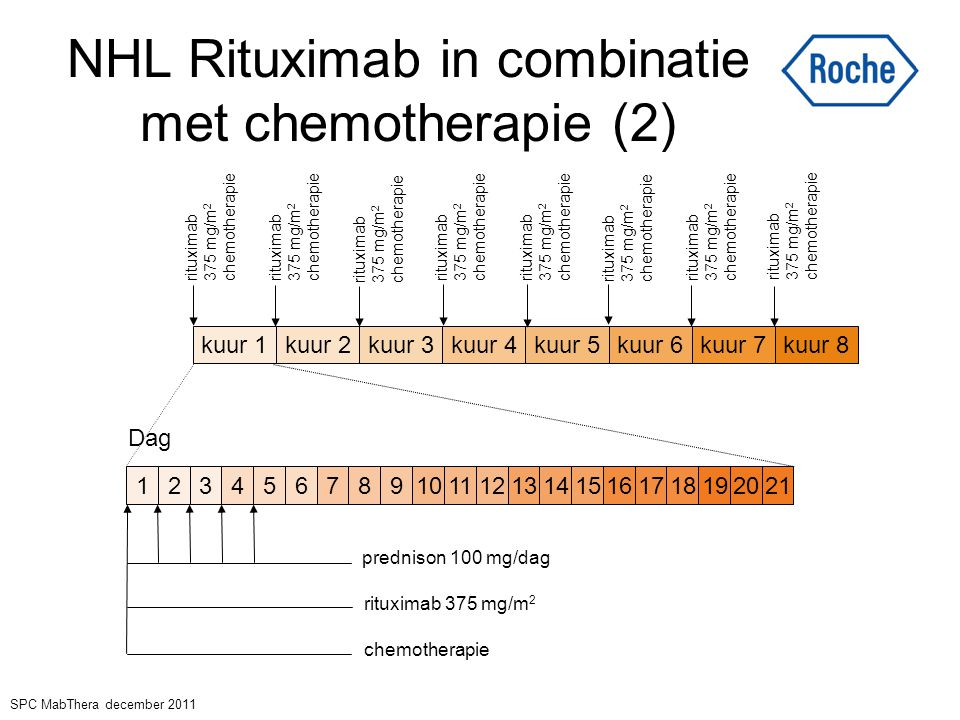 NHL Rituximab in combinatie met chemotherapie (2)