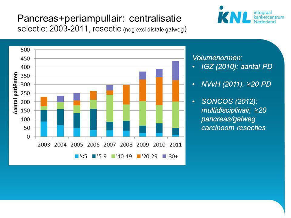 Pancreas+periampullair: centralisatie selectie: 2003-2011, resectie (nog excl distale galweg)