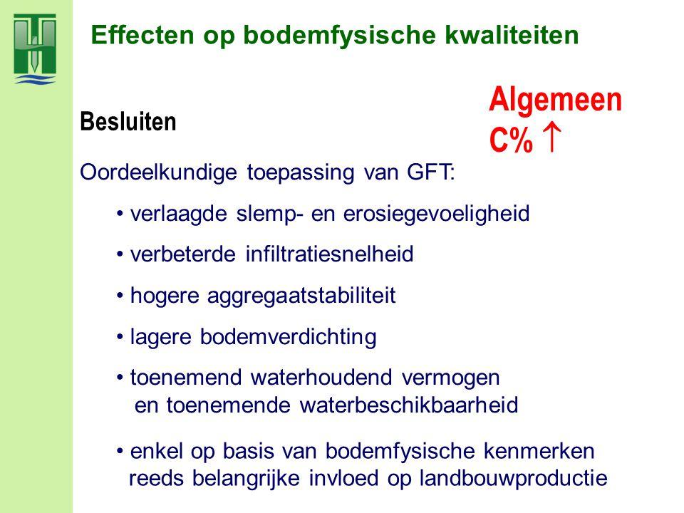 Algemeen C%  Effecten op bodemfysische kwaliteiten Besluiten