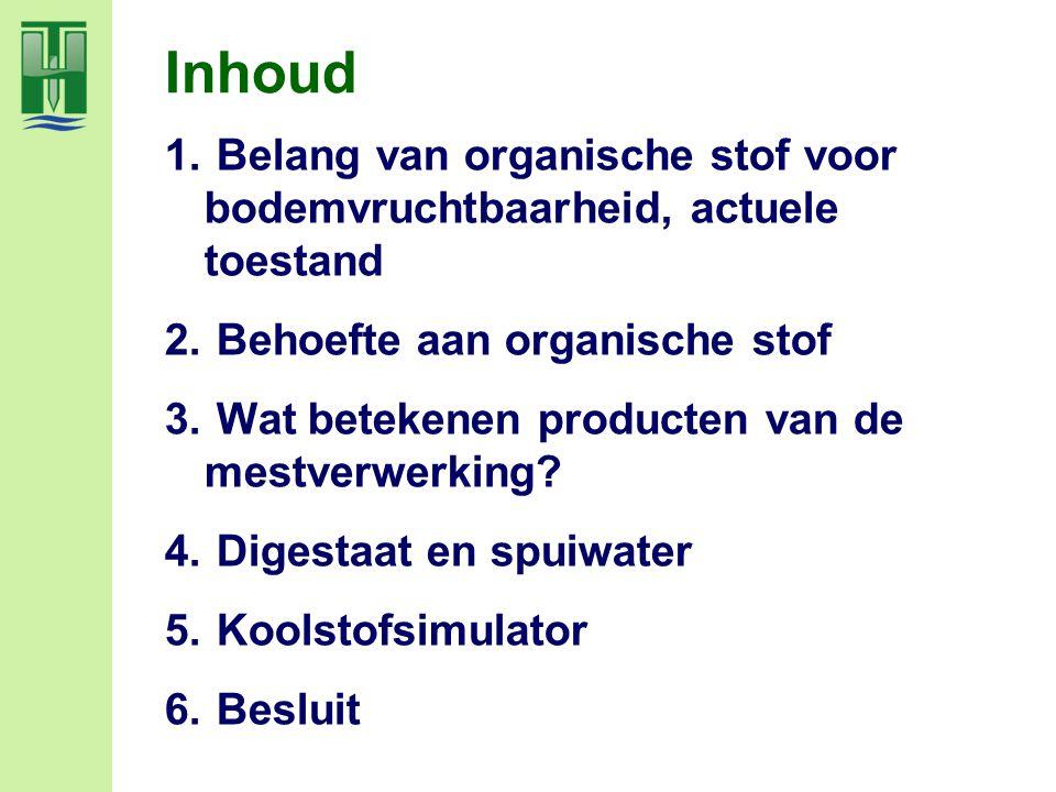 Inhoud Belang van organische stof voor bodemvruchtbaarheid, actuele toestand. Behoefte aan organische stof.