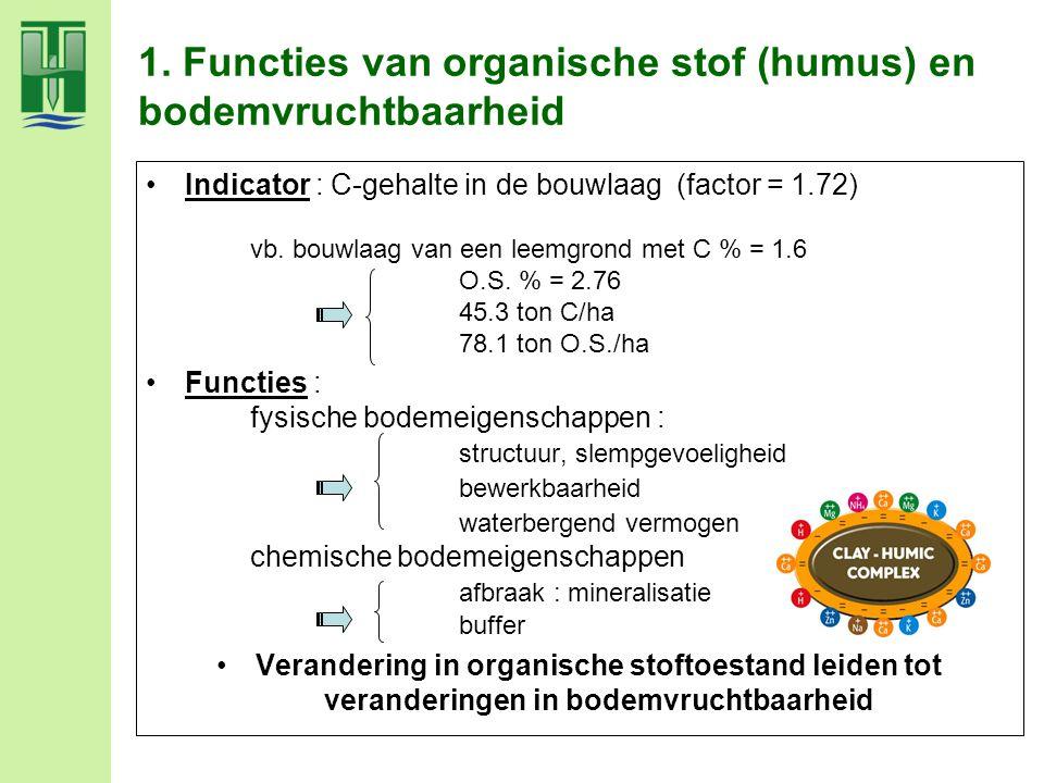 1. Functies van organische stof (humus) en bodemvruchtbaarheid