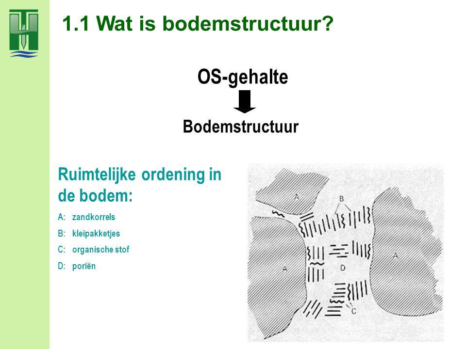 1.1 Wat is bodemstructuur OS-gehalte Bodemstructuur