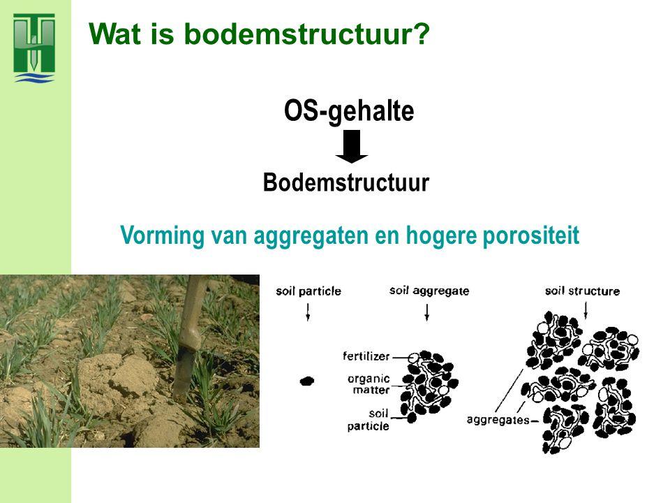 Wat is bodemstructuur OS-gehalte Bodemstructuur