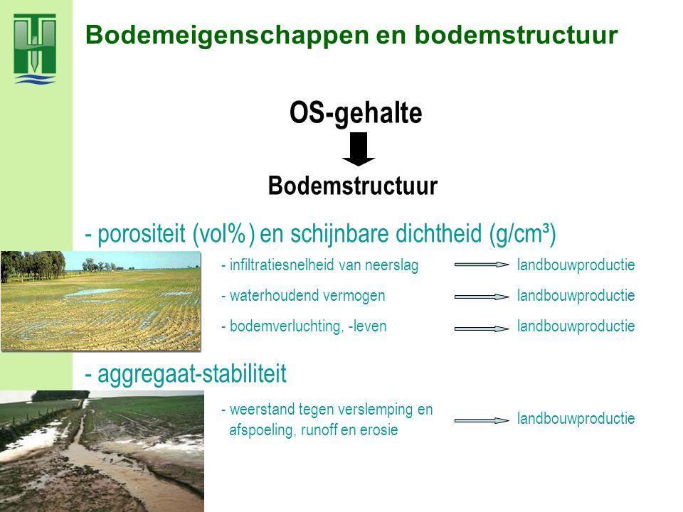 OS-gehalte Bodemeigenschappen en bodemstructuur Bodemstructuur
