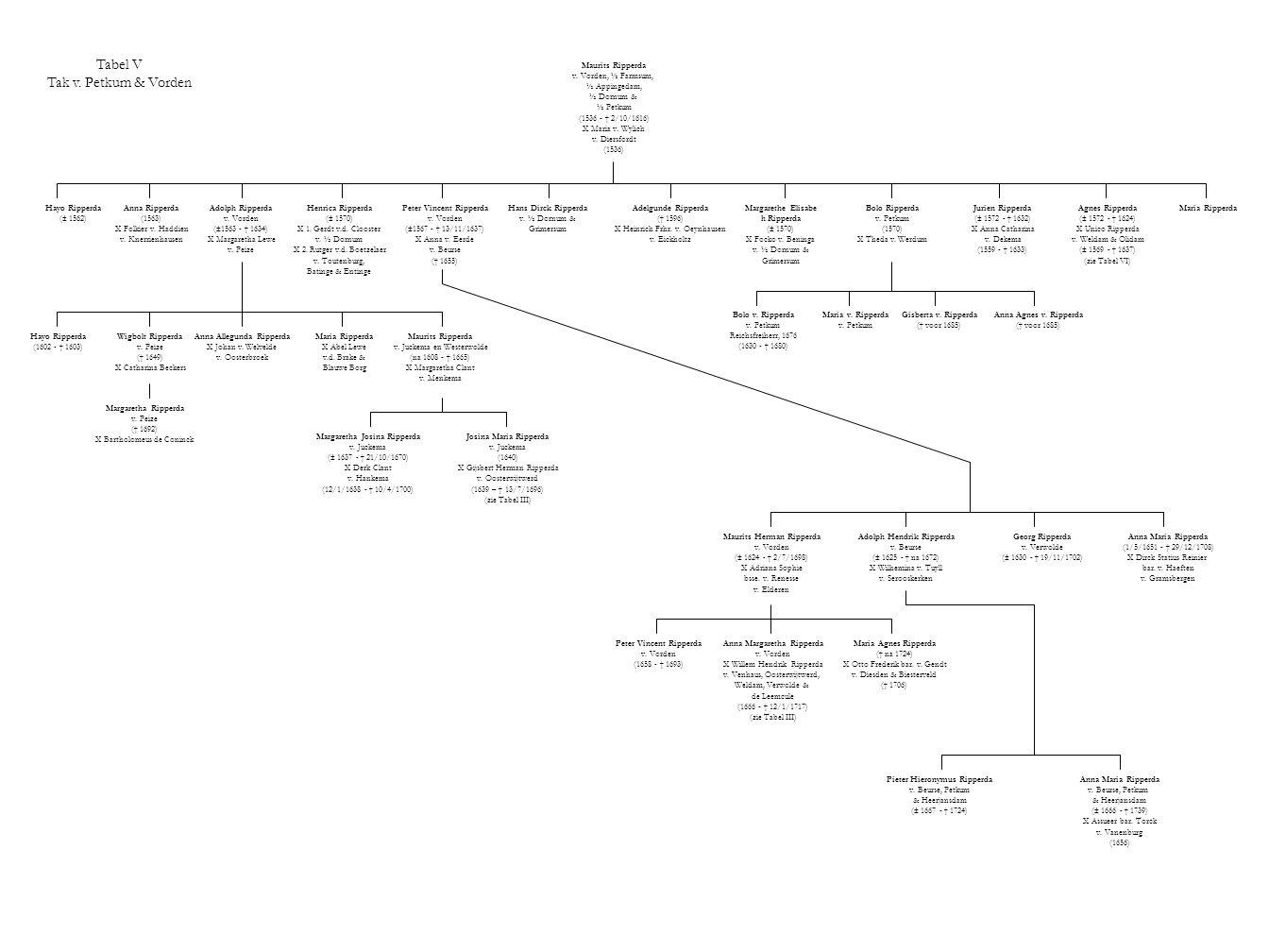 Tabel V Tak v. Petkum & Vorden Maurits Ripperda v. Vorden, ½ Farmsum,