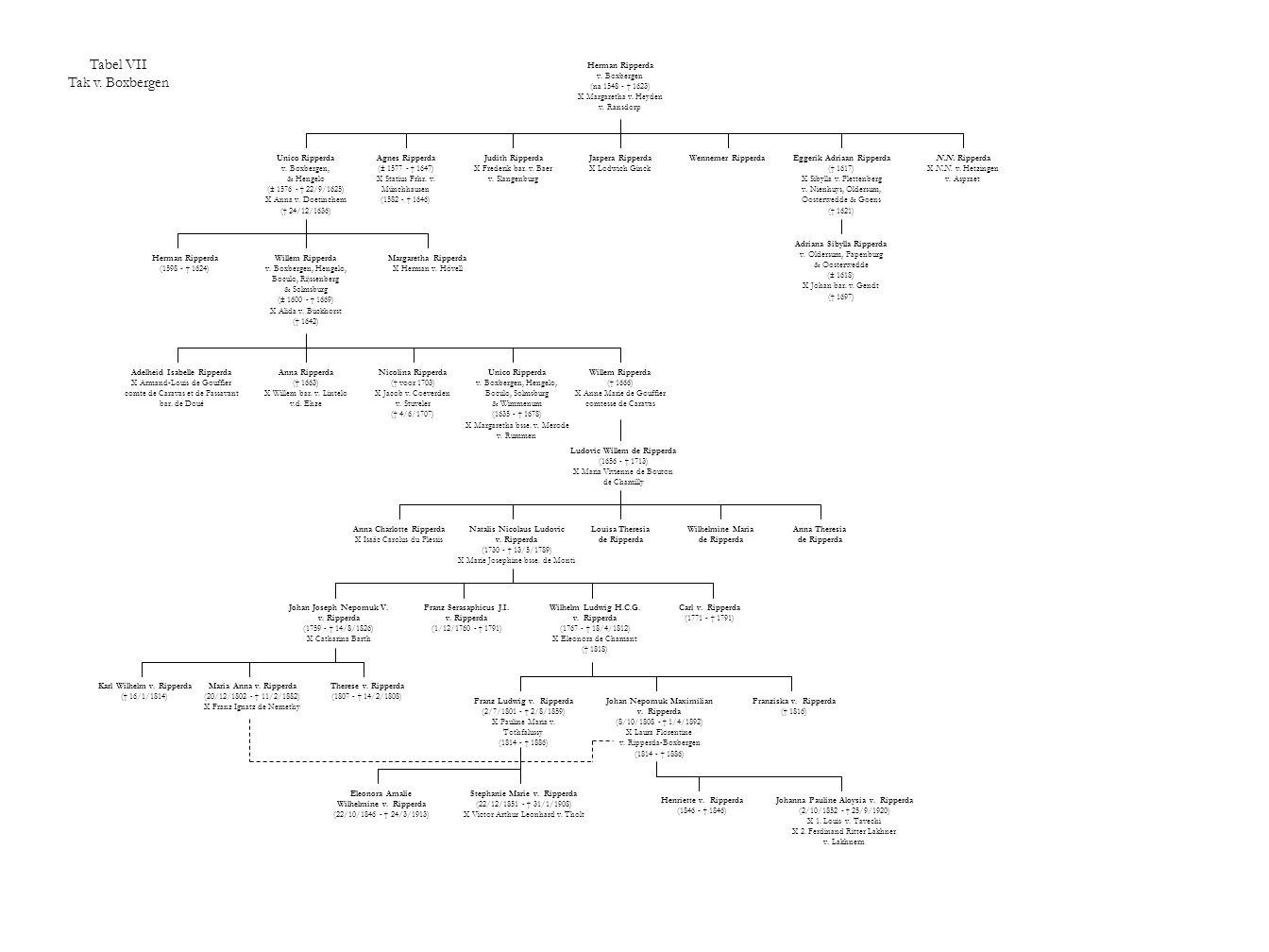 Tabel VII Tak v. Boxbergen Herman Ripperda v. Boxbergen