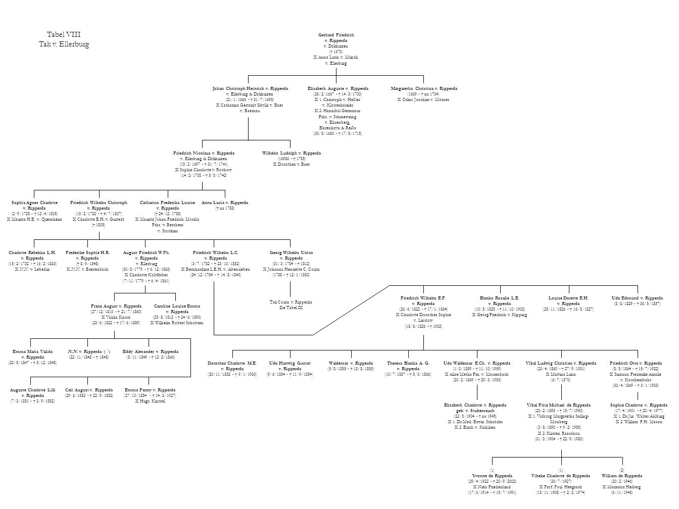 Tabel VIII Tak v. Ellerburg Gerhard Friedrich v. Ripperda