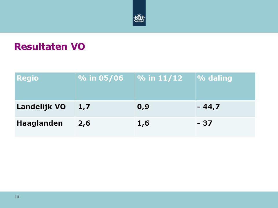 Resultaten VO Regio % in 05/06 % in 11/12 % daling Landelijk VO 1,7