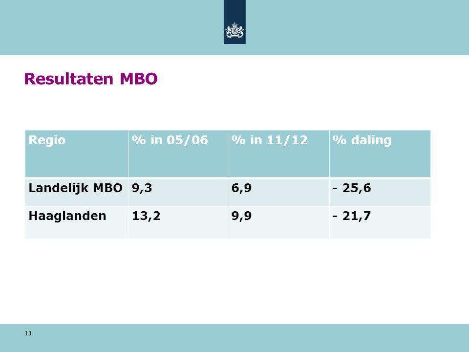 Resultaten MBO Regio % in 05/06 % in 11/12 % daling Landelijk MBO 9,3