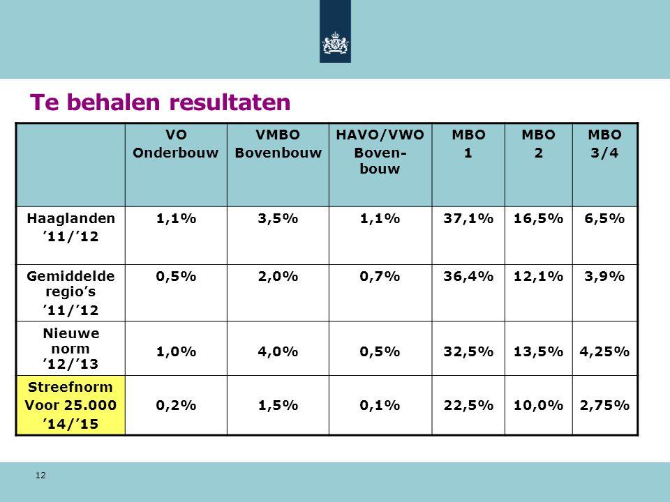 Te behalen resultaten VO Onderbouw VMBO Bovenbouw HAVO/VWO Boven-bouw
