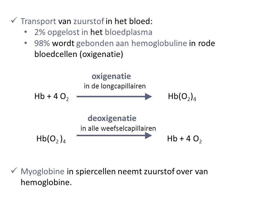 Transport van zuurstof in het bloed: 2% opgelost in het bloedplasma