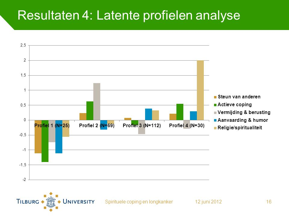 Resultaten 4: Latente profielen analyse