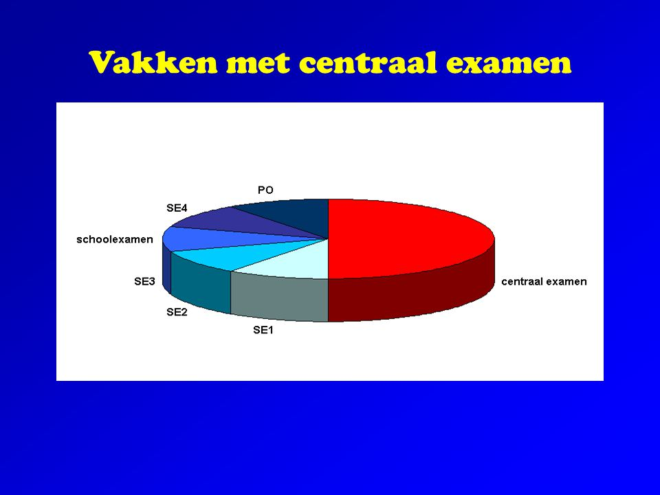 Vakken met centraal examen