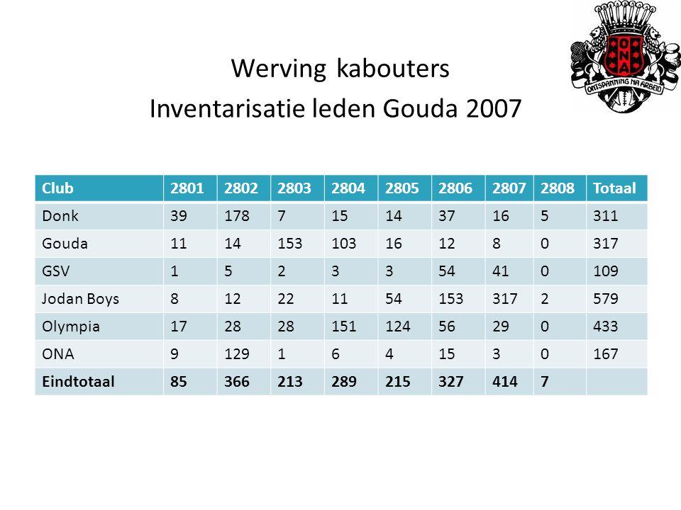 Inventarisatie leden Gouda 2007