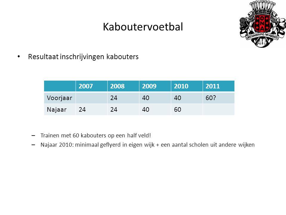 Kaboutervoetbal Resultaat inschrijvingen kabouters 2007 2008 2009 2010