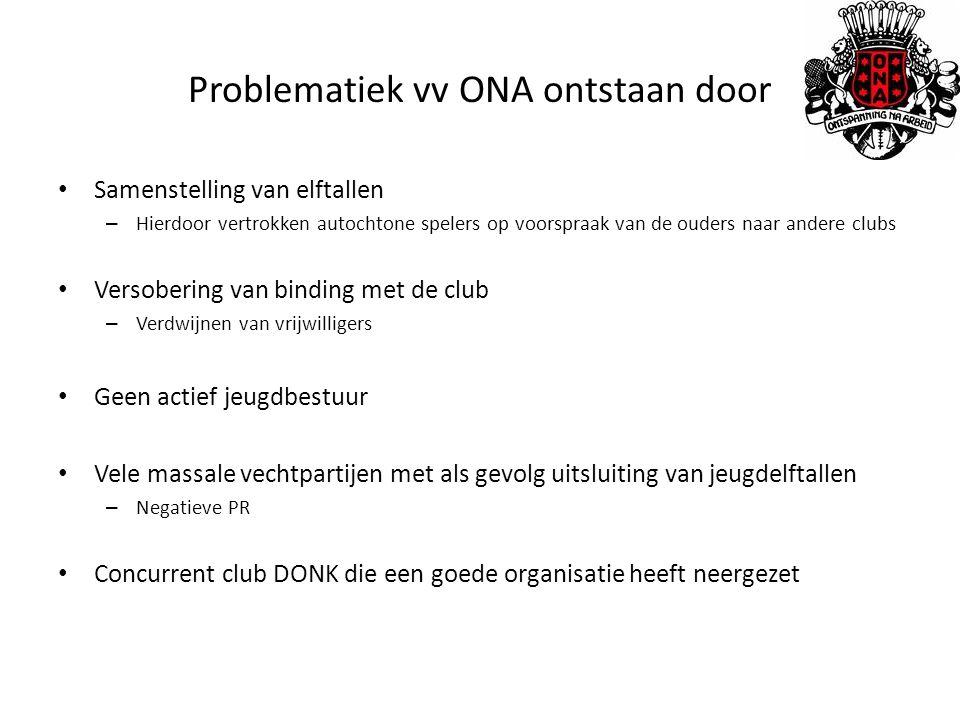 Problematiek vv ONA ontstaan door