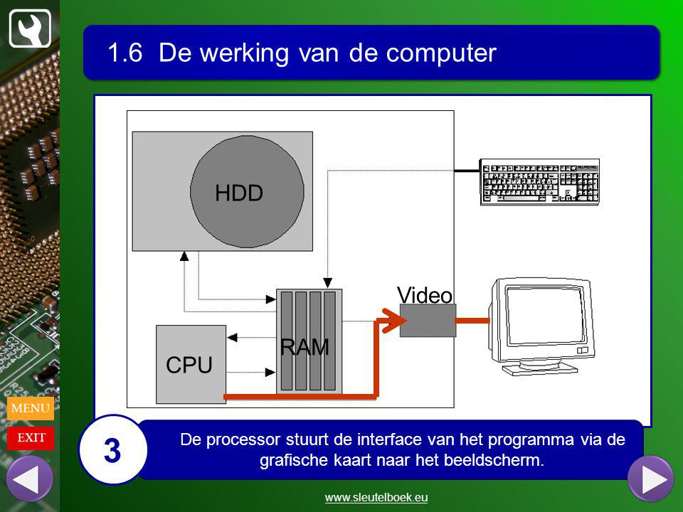 3 1.6 De werking van de computer HDD Video RAM CPU